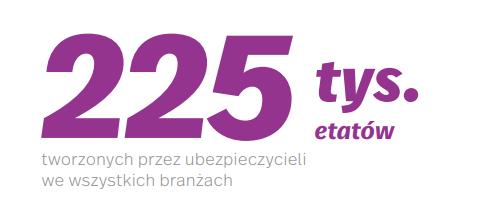 grafika 2 wplyw ubezpieczen na Polske i Polakow