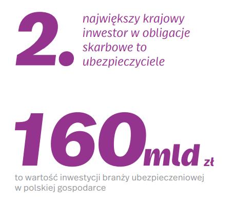 grafika 3 wplyw ubezpieczen na Polske i Polakow